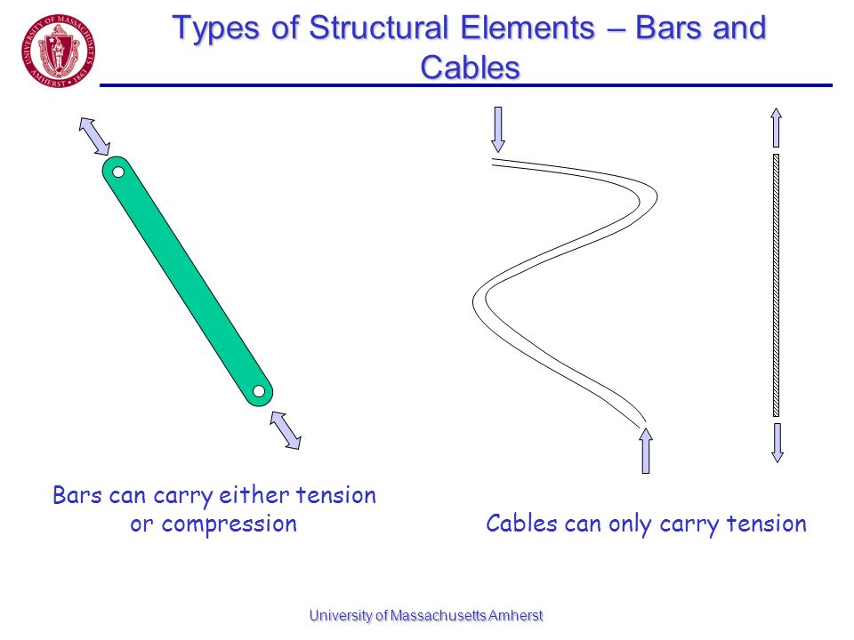 University of Massachusetts Amherst Types of Structural Elements – Bars and Cables Bars can carry either tension or compression Cables can only carry