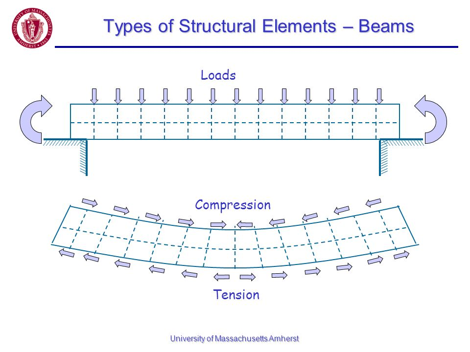 University of Massachusetts Amherst Types of Structural Elements – Beams Tension Compression Loads