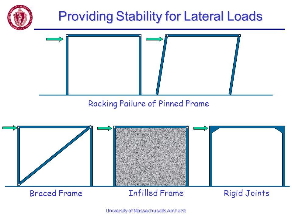 University of Massachusetts Amherst Providing Stability for Lateral Loads Racking Failure of Pinned Frame Braced Frame Infilled FrameRigid Joints