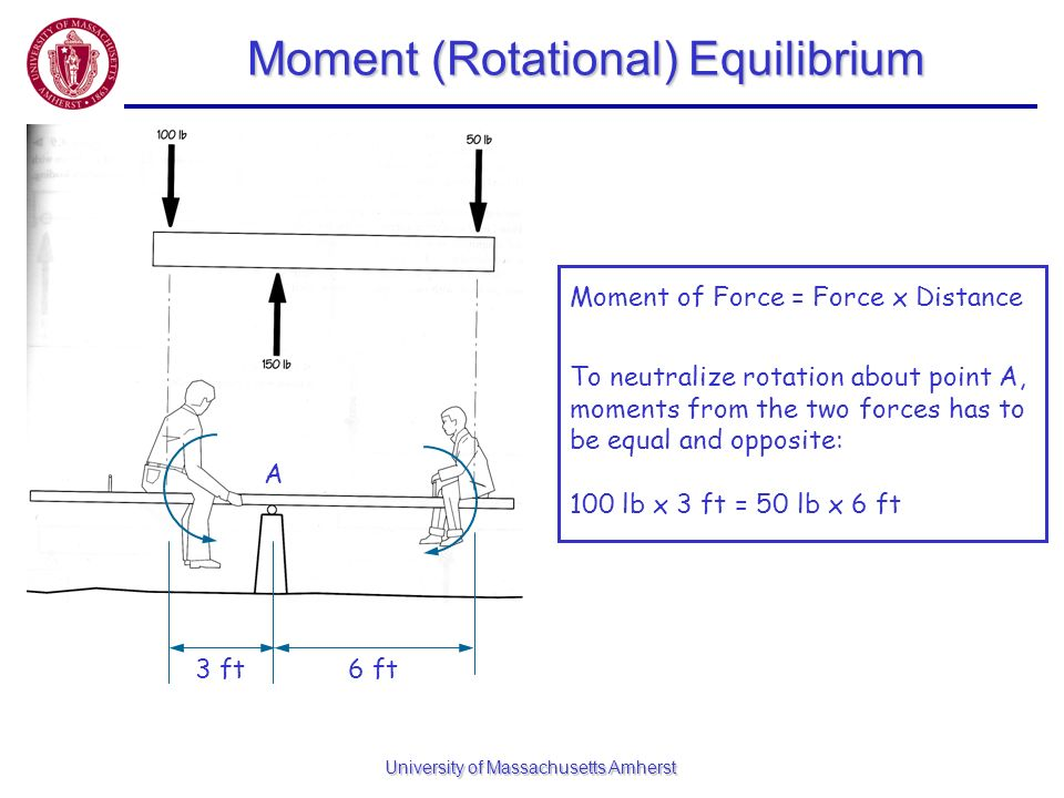 University of Massachusetts Amherst Moment (Rotational) Equilibrium 3 ft6 ft A Moment of Force = Force x Distance To neutralize rotation about point A