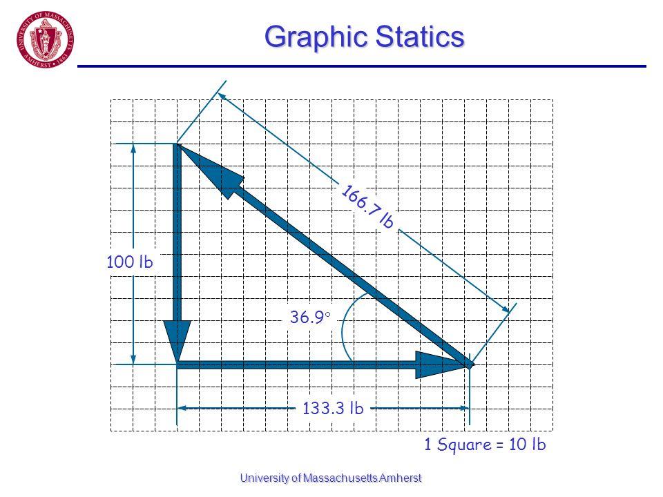 University of Massachusetts Amherst Graphic Statics 1 Square = 10 lb 100 lb 133.3 lb 166.7 lb 36.9