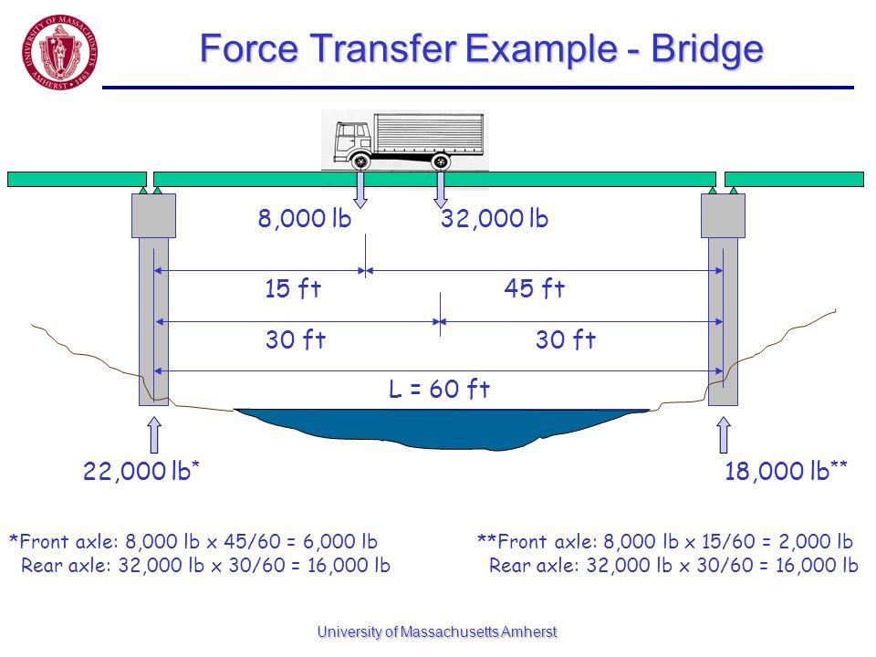 University of Massachusetts Amherst Force Transfer Example - Bridge 8,000 lb32,000 lb 22,000 lb * 18,000 lb ** L = 60 ft 30 ft 15 ft45 ft *Front axle: