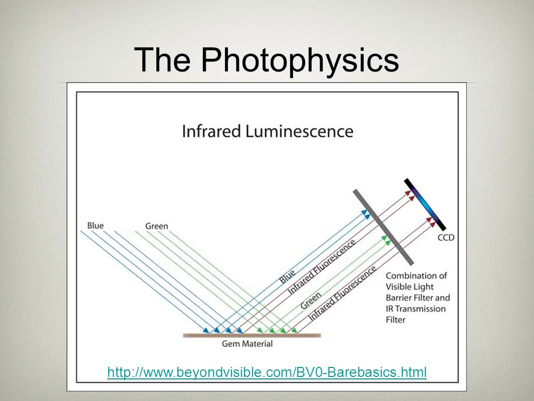 The Photophysics http://www.beyondvisible.com/BV0-Barebasics.html