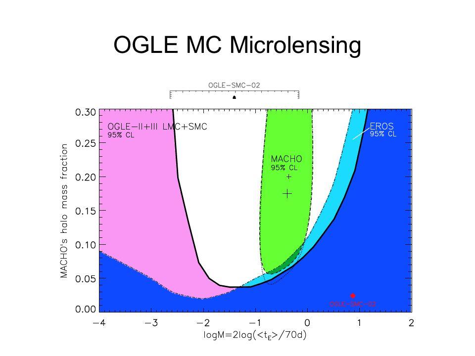 OGLE MC Microlensing