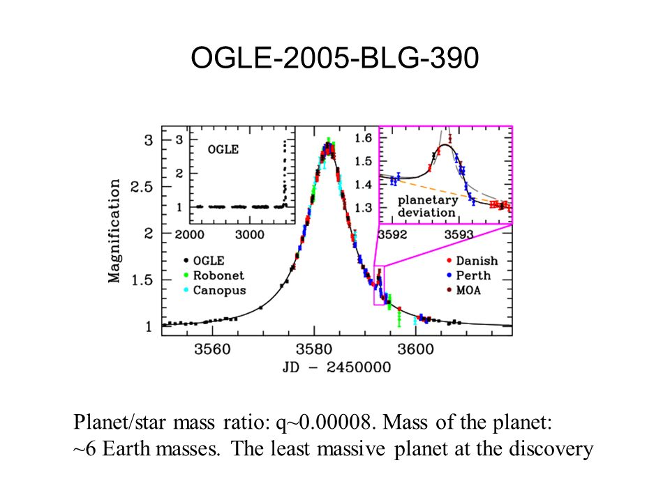 OGLE-2005-BLG-390 Planet/star mass ratio: q~0.00008. Mass of the planet: ~6 Earth masses. The least massive planet at the discovery