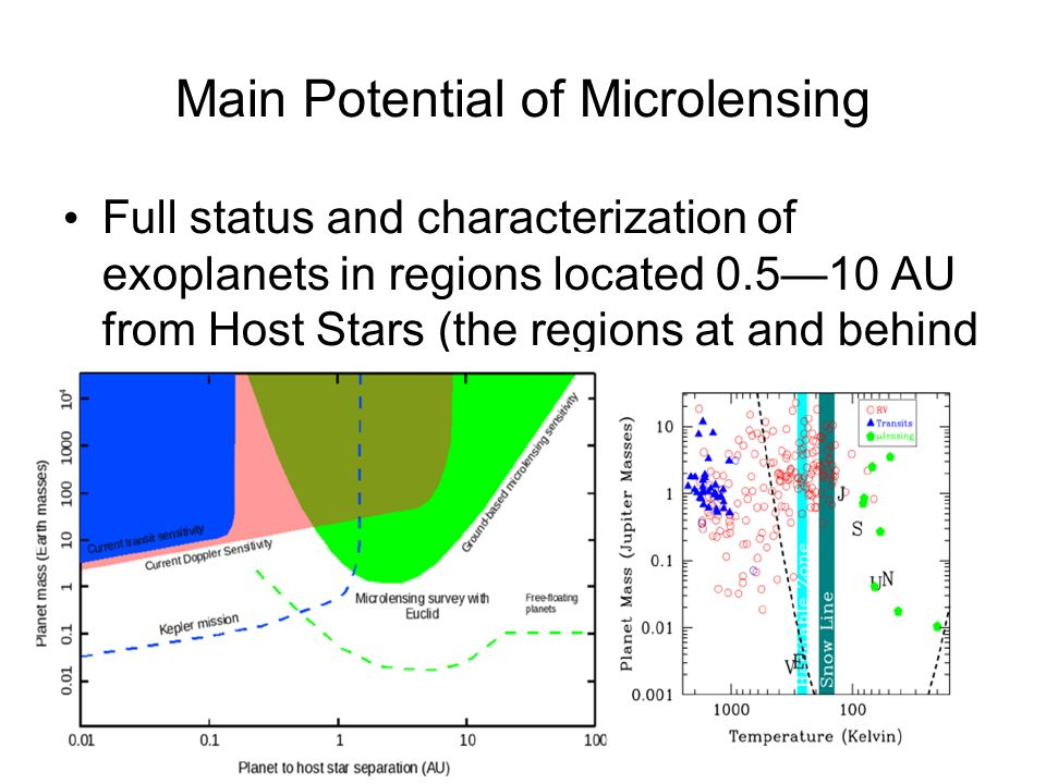 Main Potential of Microlensing Full status and characterization of exoplanets in regions located AU from Host Stars (the regions at and behind the Snow Line) Status of exoplanets around wide range of types of Host Stars Discovery of low mass planets from the ground