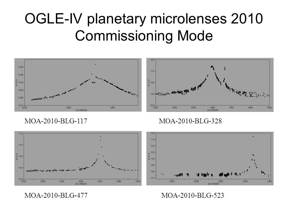 OGLE-IV planetary microlenses 2010 Commissioning Mode MOA-2010-BLG-117MOA-2010-BLG-328 MOA-2010-BLG-477MOA-2010-BLG-523