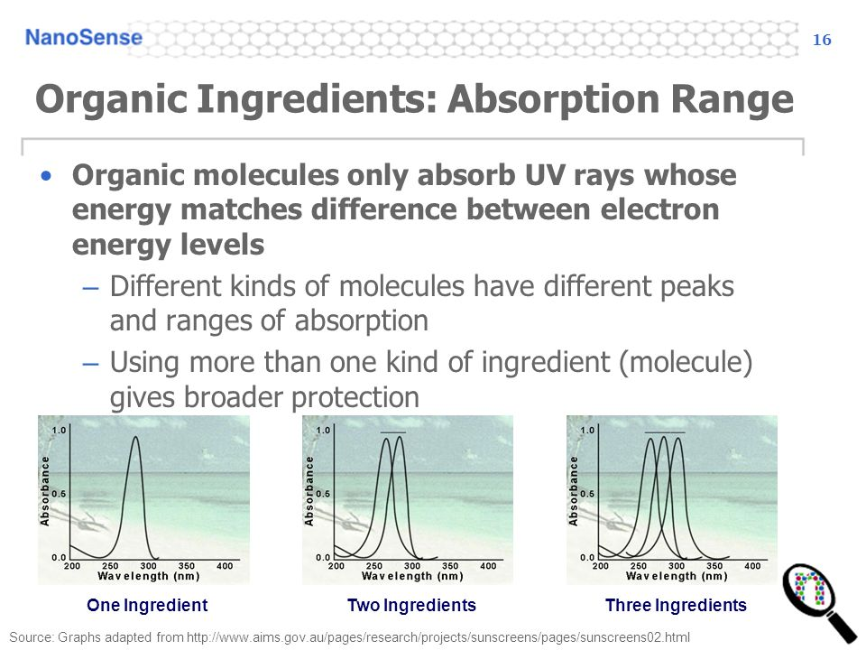 16 Organic Ingredients: Absorption Range Organic molecules only absorb UV rays whose energy matches difference between electron energy levels – Different kinds of molecules have different peaks and ranges of absorption – Using more than one kind of ingredient (molecule) gives broader protection One Ingredient Two Ingredients Three Ingredients Source: Graphs adapted from http://www.aims.gov.au/pages/research/projects/sunscreens/pages/sunscreens02.html