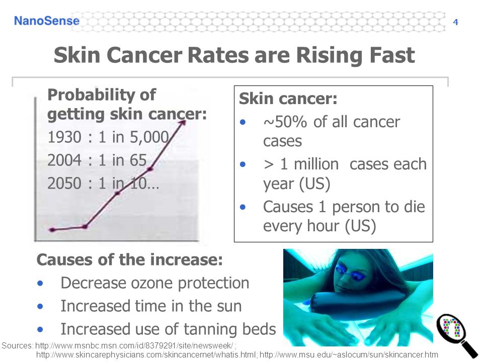 4 Skin Cancer Rates are Rising Fast Skin cancer: ~50% of all cancer cases > 1 million cases each year (US) Causes 1 person to die every hour (US) Probability of getting skin cancer: 1930 : 1 in 5,000 2004 : 1 in 65 2050 : 1 in 10… http://www.skincarephysicians.com/skincancernet/whatis.html; http://www.msu.edu/~aslocum/sun/skincancer.htm Causes of the increase: Decrease ozone protection Increased time in the sun Increased use of tanning beds Sources: http://www.msnbc.msn.com/id/8379291/site/newsweek/ ;