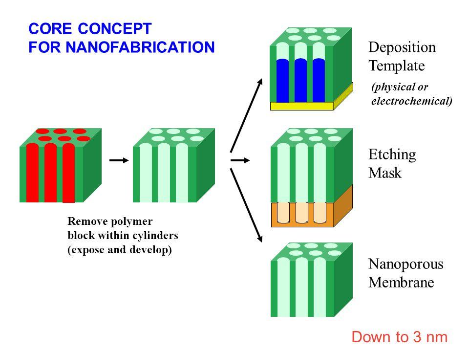 Silicon crystal Polymer film Electron Beam Nanoscopic Mask ! Down to 10 nm