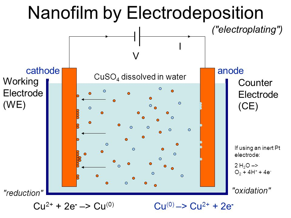 Nanofilm by Electrodeposition V I Cu 2+ + 2e - –> Cu (0) reduction CuSO 4 dissolved in water Cu (0) –> Cu 2+ + 2e - oxidation anodecathode If using an inert Pt electrode: 2 H 2 O –> O 2 + 4H + + 4e - Working Electrode (WE) Counter Electrode (CE) ( electroplating )