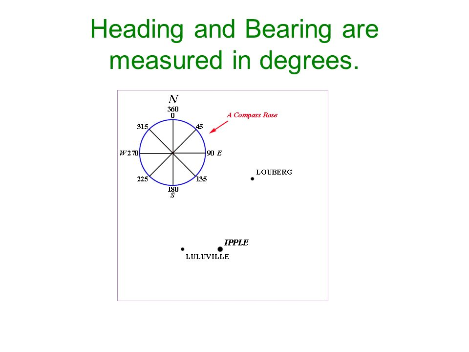Heading and Bearing are measured in degrees.