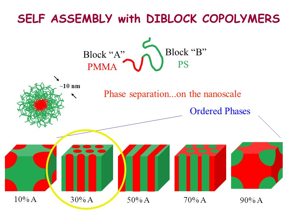 SELF ASSEMBLY with DIBLOCK COPOLYMERS Block A Block B 10% A 30% A 50% A 70% A 90% A ~10 nm Ordered Phases PMMA PS Phase separation...on the nanoscale