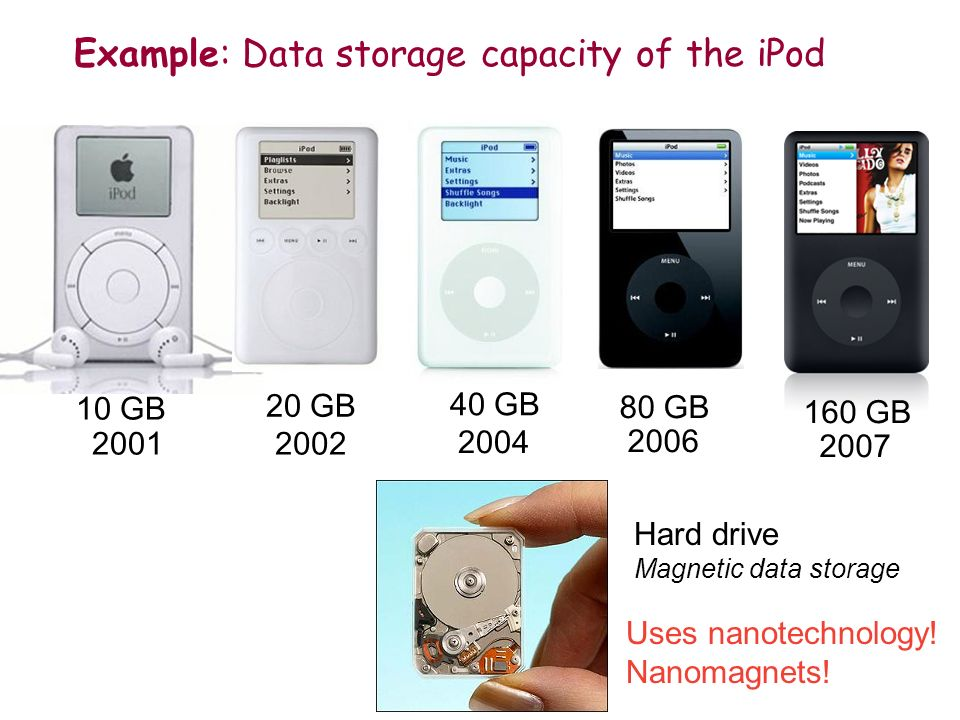 10 GB 2001 20 GB 2002 40 GB 2004 80 GB 2006 160 GB 2007 Example: Data storage capacity of the iPod Hard drive Magnetic data storage Uses nanotechnology.