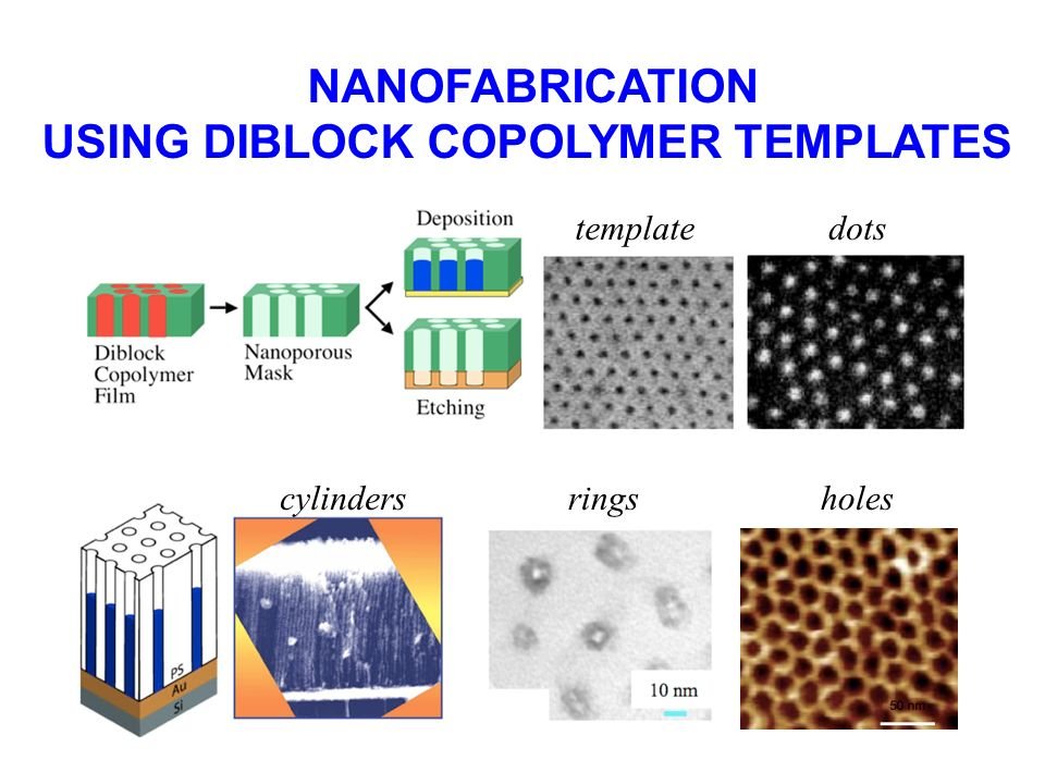 CORE CONCEPT FOR NANOFABRICATION Deposition Template Etching Mask Nanoporous Membrane Remove polymer block within cylinders (expose and develop) Versa