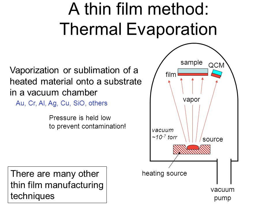 A thin film method: Thermal Evaporation Vaporization or sublimation of a heated material onto a substrate in a vacuum chamber vacuum ~10 -7 torr sample source film vacuum pump QCM vapor heating source Pressure is held low to prevent contamination.