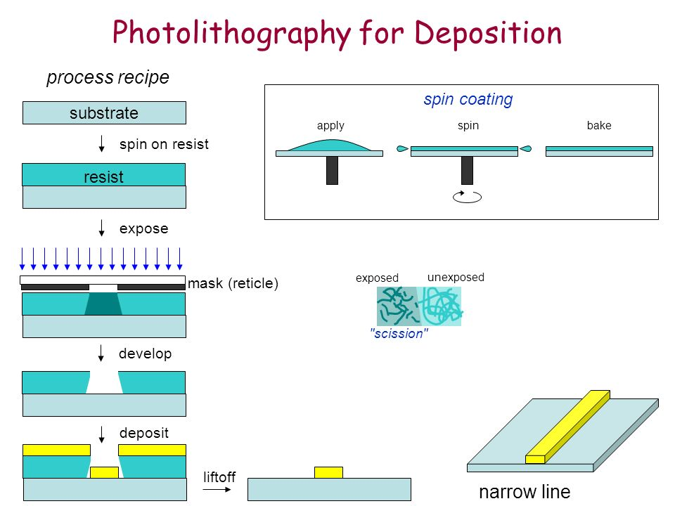 Photolithography for Deposition substrate process recipe spin on resist resist expose mask (reticle) develop deposit liftoff narrow line applyspinbake spin coating exposed unexposed scission