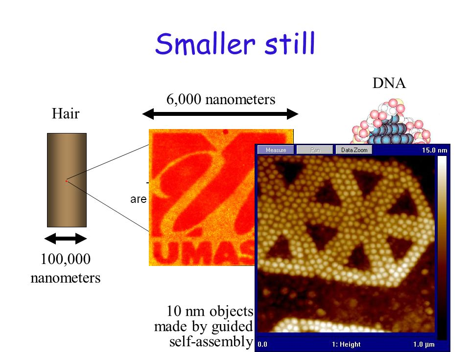 Smaller still Hair. 6,000 nanometers DNA 3 nanometers 100,000 nanometers 10 nm objects made by guided self-assembly