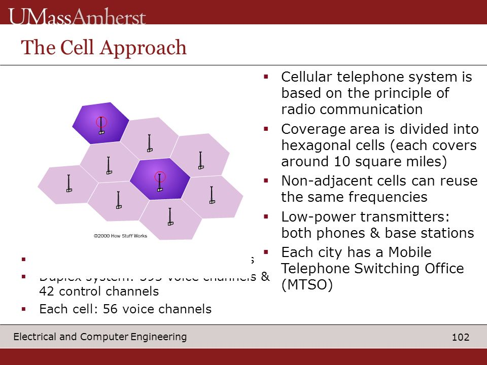 102 Electrical and Computer Engineering The Cell Approach Cellular telephone system is based on the principle of radio communication Coverage area is divided into hexagonal cells (each covers around 10 square miles) Non-adjacent cells can reuse the same frequencies Low-power transmitters: both phones & base stations Each city has a Mobile Telephone Switching Office (MTSO) Each carrier: 832 radio frequencies Duplex system: 395 voice channels & 42 control channels Each cell: 56 voice channels