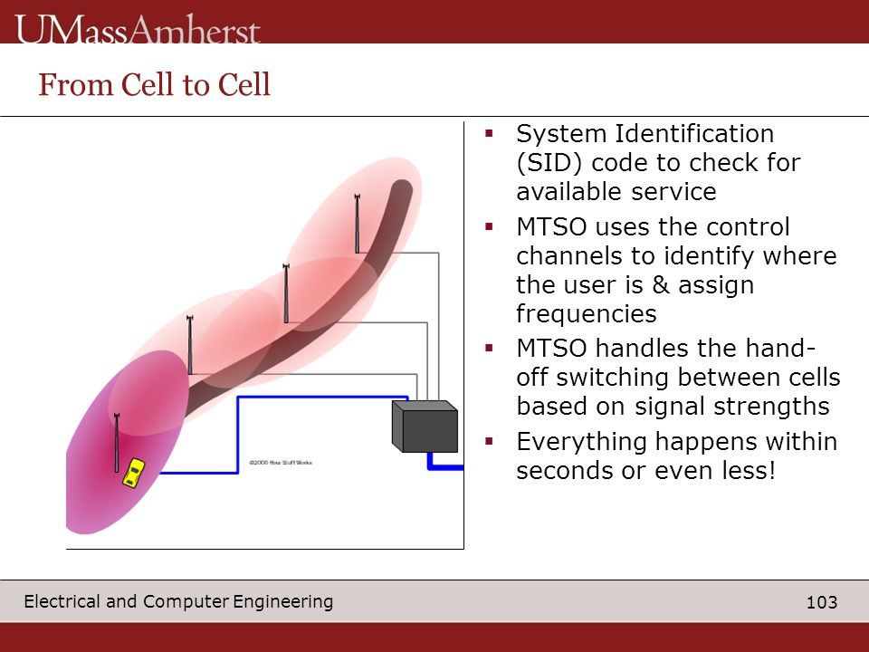 103 Electrical and Computer Engineering From Cell to Cell System Identification (SID) code to check for available service MTSO uses the control channels to identify where the user is & assign frequencies MTSO handles the hand- off switching between cells based on signal strengths Everything happens within seconds or even less!