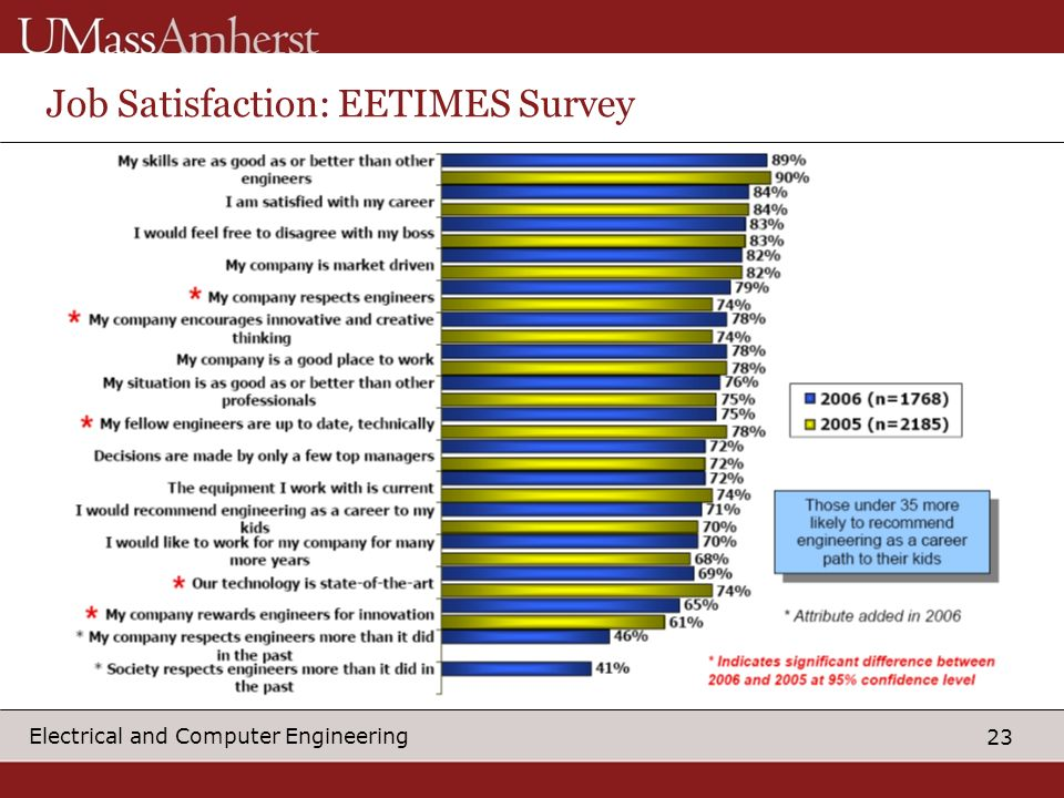 23 Electrical and Computer Engineering Job Satisfaction: EETIMES Survey