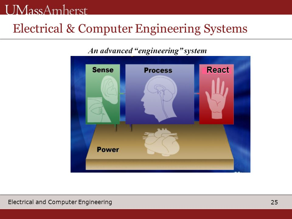 25 Electrical and Computer Engineering An advanced engineering system React Electrical & Computer Engineering Systems