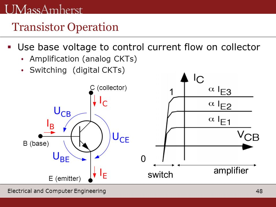 48 Electrical and Computer Engineering Transistor Operation Use base voltage to control current flow on collector Amplification (analog CKTs) Switching (digital CKTs) B (base) C (collector) E (emitter) amplifier switch 0 1