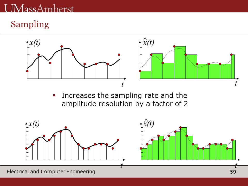 59 Electrical and Computer Engineering Sampling t x(t) t Increases the sampling rate and the amplitude resolution by a factor of 2 t x(t) ^ ^ t