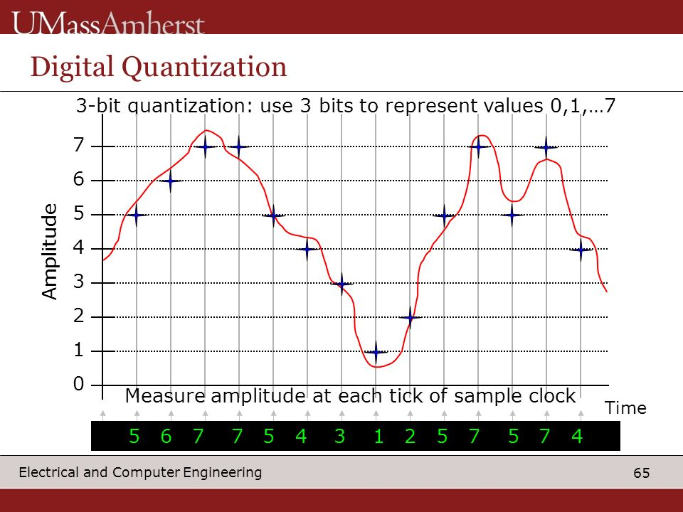65 Electrical and Computer Engineering Digital Quantization 3-bit quantization: use 3 bits to represent values 0,1,…7 0 1 2 3 4 5 6 7 Amplitude Measure amplitude at each tick of sample clock Time 5 6 7 7 5 4 3 1 2 5 7 5 7 4