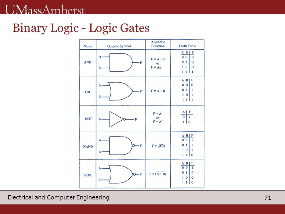 71 Electrical and Computer Engineering Binary Logic - Logic Gates