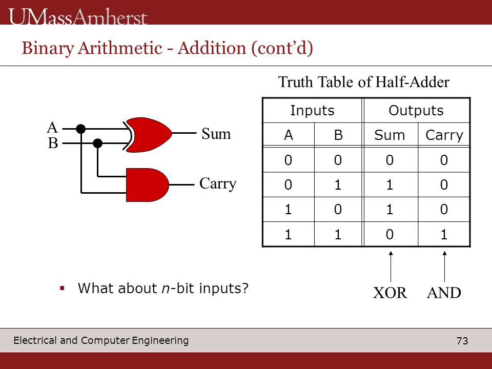 73 Electrical and Computer Engineering Binary Arithmetic - Addition (contd) InputsOutputs ABSumCarry 0000 0110 1010 1101 Truth Table of Half-Adder XORAND A B Sum Carry What about n-bit inputs?