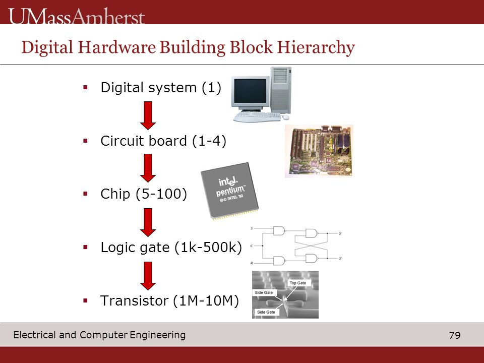 79 Electrical and Computer Engineering Digital Hardware Building Block Hierarchy Digital system (1) Circuit board (1-4) Chip (5-100) Logic gate (1k-500k) Transistor (1M-10M)