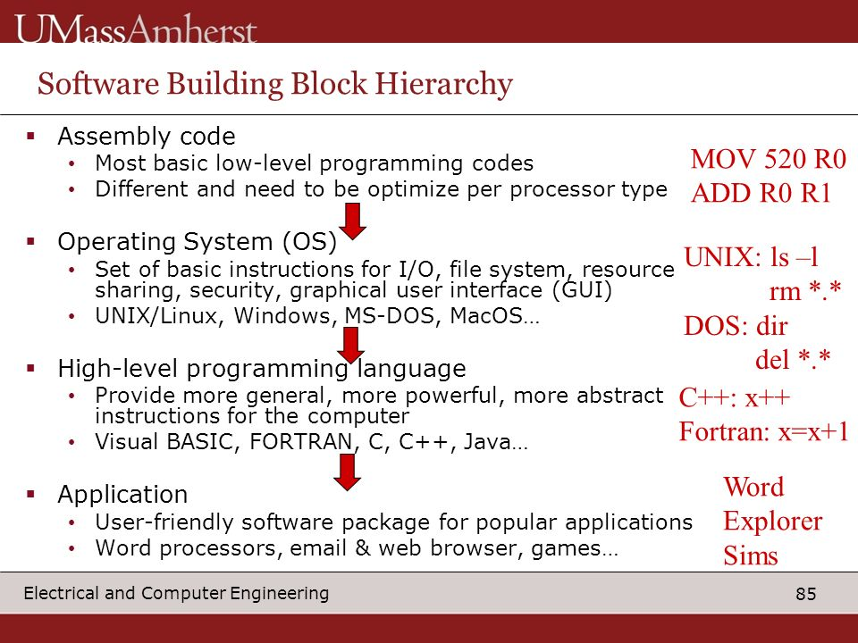 85 Electrical and Computer Engineering Software Building Block Hierarchy Assembly code Most basic low-level programming codes Different and need to be optimize per processor type Operating System (OS) Set of basic instructions for I/O, file system, resource sharing, security, graphical user interface (GUI) UNIX/Linux, Windows, MS-DOS, MacOS… High-level programming language Provide more general, more powerful, more abstract instructions for the computer Visual BASIC, FORTRAN, C, C++, Java… Application User-friendly software package for popular applications Word processors, email & web browser, games… C++: x++ Fortran: x=x+1 UNIX: ls –l rm *.* DOS: dir del *.* MOV 520 R0 ADD R0 R1 Word Explorer Sims