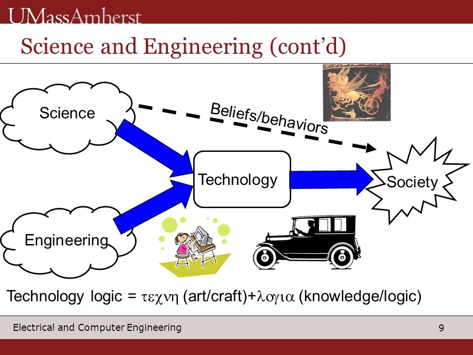 9 Electrical and Computer Engineering Science and Engineering (contd) Science Engineering Technology Society Technology logic = (art/craft)+ (knowledge/logic) Beliefs/behaviors