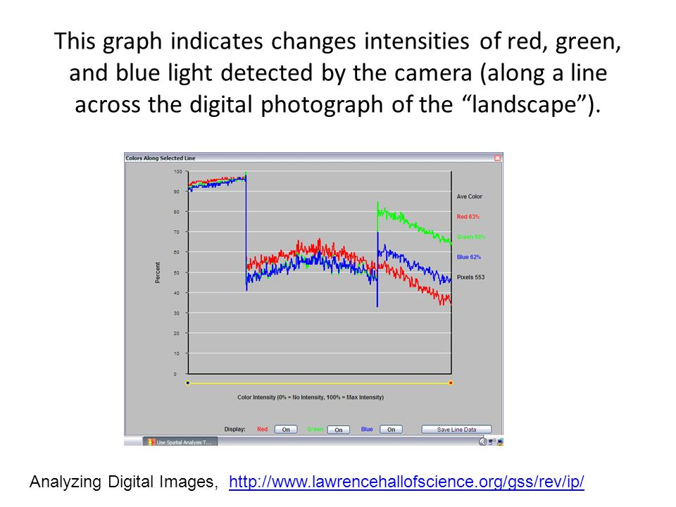 This graph indicates changes intensities of red, green, and blue light detected by the camera (along a line across the digital photograph of the landscape).