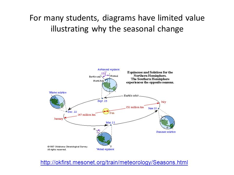 For many students, diagrams have limited value illustrating why the seasonal change http://okfirst.mesonet.org/train/meteorology/Seasons.html
