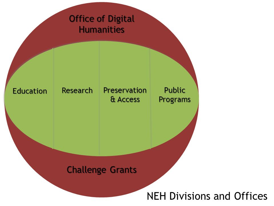 Office of Digital Humanities Funds innovation in the digital humanities