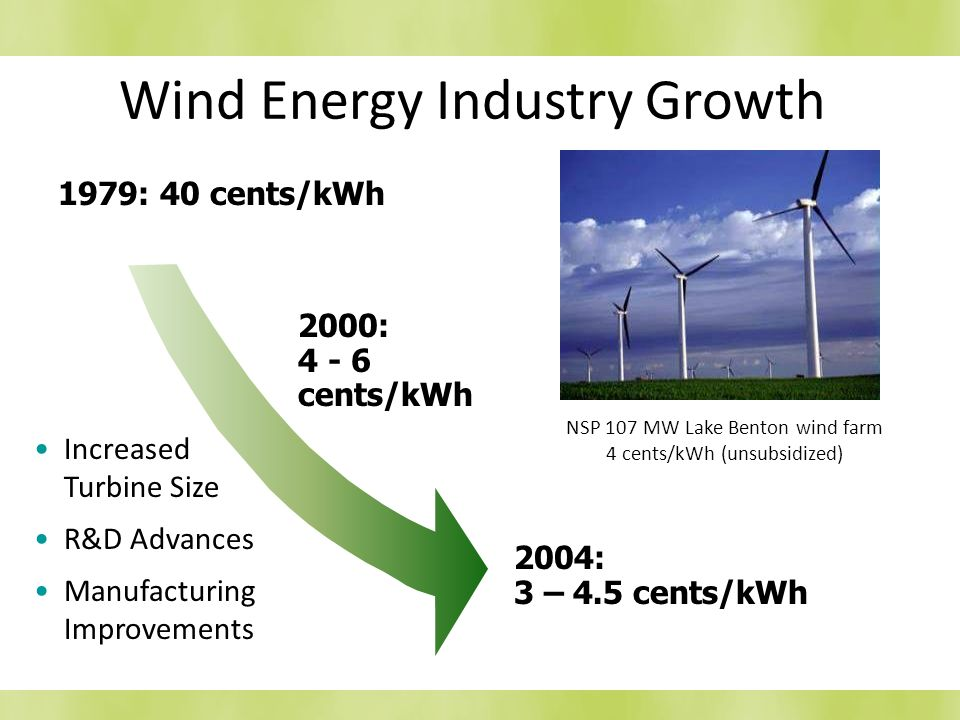 Wind Energy Industry Growth 1979: 40 cents/kWh Increased Turbine Size R&D Advances Manufacturing Improvements NSP 107 MW Lake Benton wind farm 4 cents