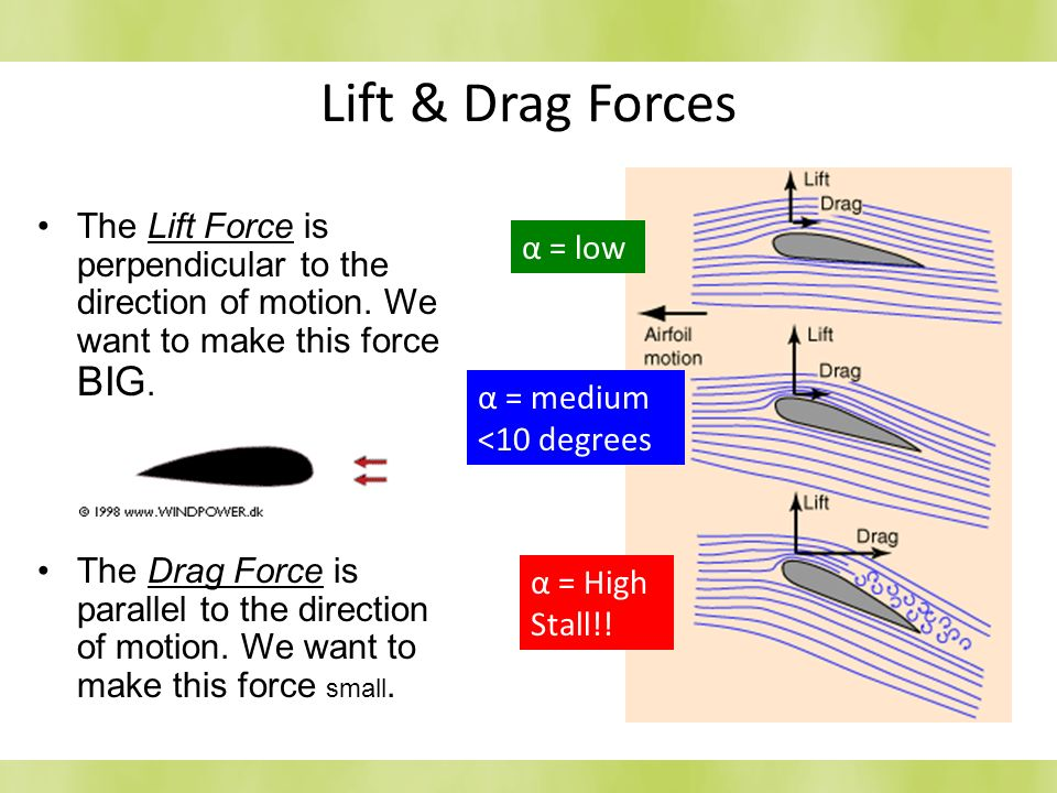 Lift & Drag Forces The Lift Force is perpendicular to the direction of motion. We want to make this force BIG. The Drag Force is parallel to the direc