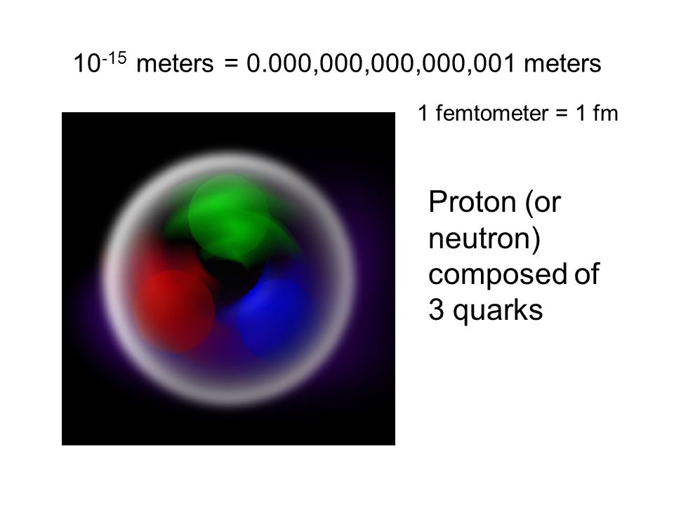 10 -15 meters = 0.000,000,000,000,001 meters Proton (or neutron) composed of 3 quarks 1 femtometer = 1 fm