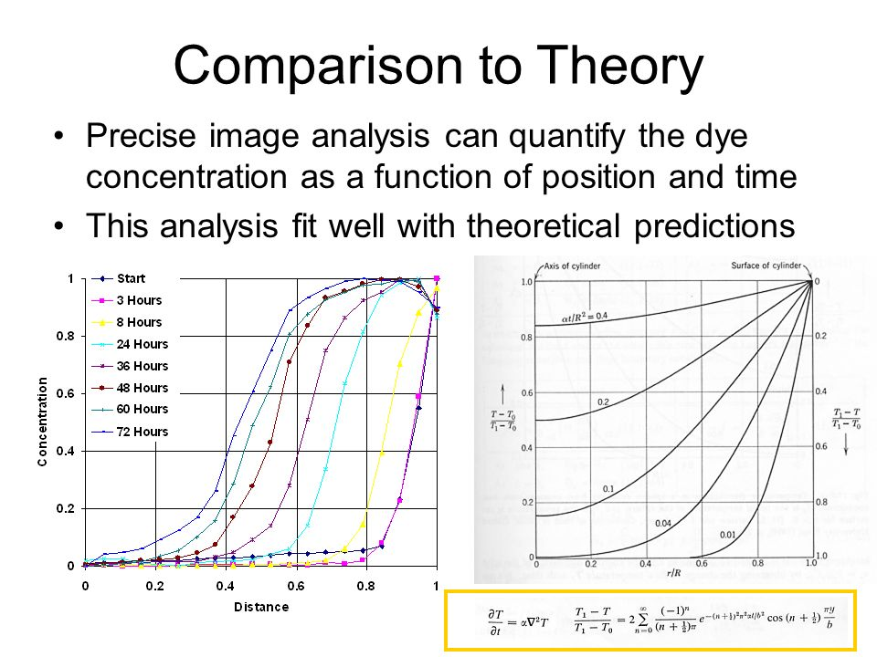 Comparison to Theory Precise image analysis can quantify the dye concentration as a function of position and time This analysis fit well with theoreti