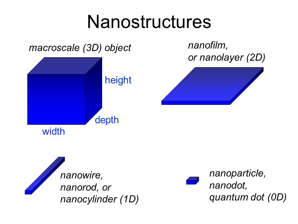 Making Nanostructures: Nanofabrication Top down versus bottom up methods Lithography Deposition Etching Machining Chemical Self-Assembly