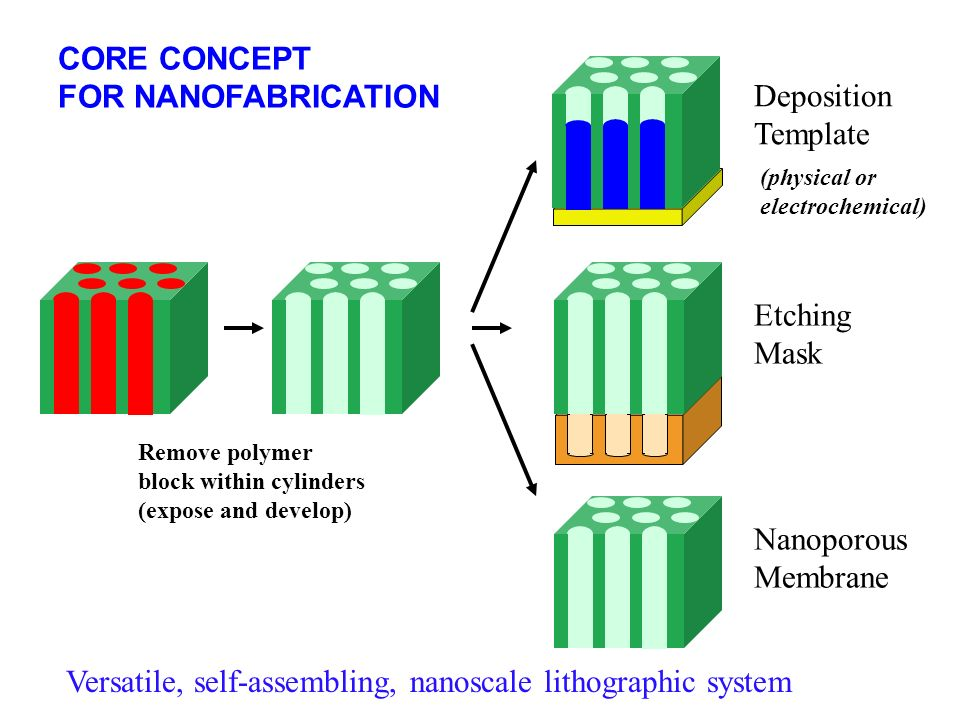 NANOFABRICATION BY SELF ASSEMBLY Block A Block B 10% A 30% A 50% A 70% A 90% A ~10 nm Ordered Phases PMMA PS Scale set by molecular size Diblock Copol