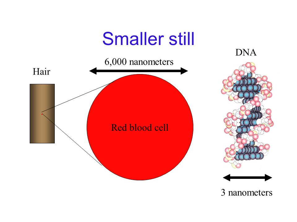 How small are nanostructures? Single Hair Width = 0.1 mm = 100 micrometers = 100,000 nanometers ! 1 nanometer = one billionth (10 -9 ) meter