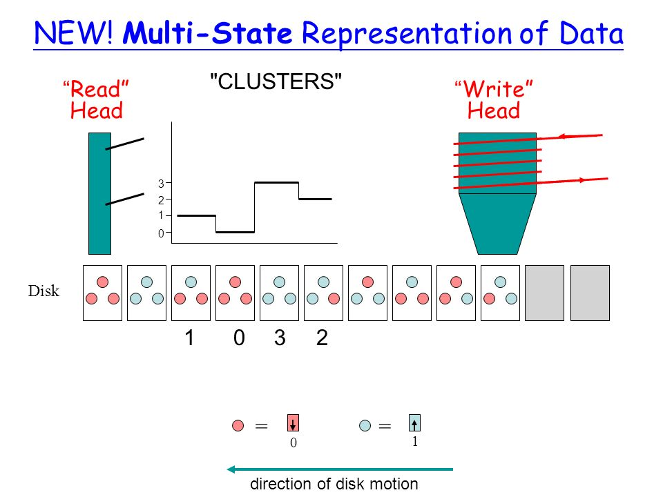 NEW! Multi-State Representation of Data Disk Write Head Read Head == 0 1 direction of disk motion 1032 0 1 2 3