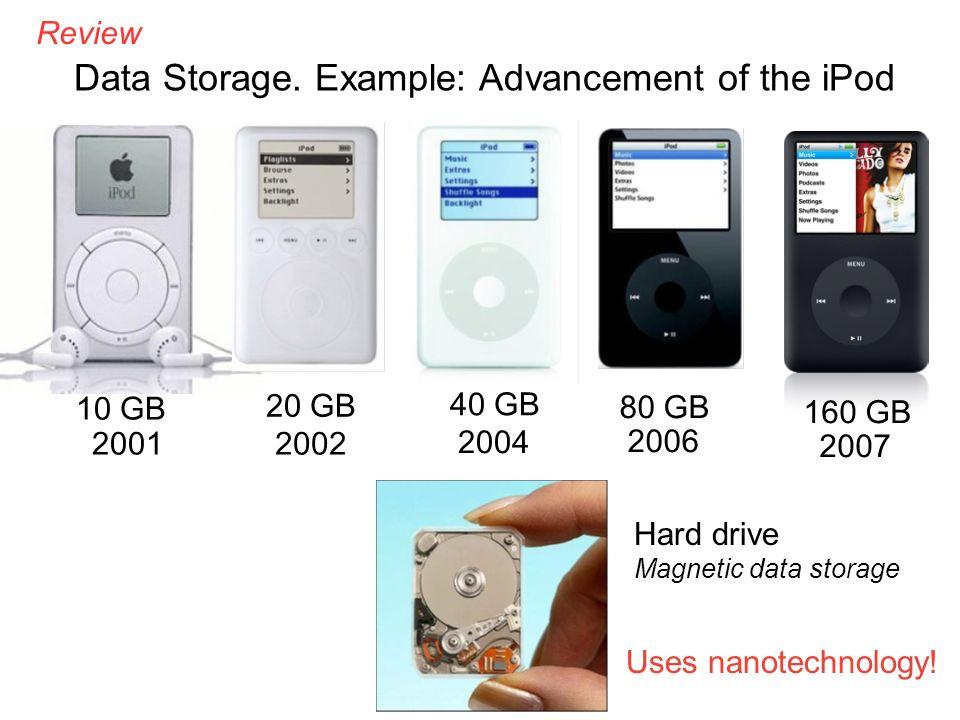 10 GB 2001 20 GB 2002 40 GB 2004 80 GB 2006 160 GB 2007 Data Storage.