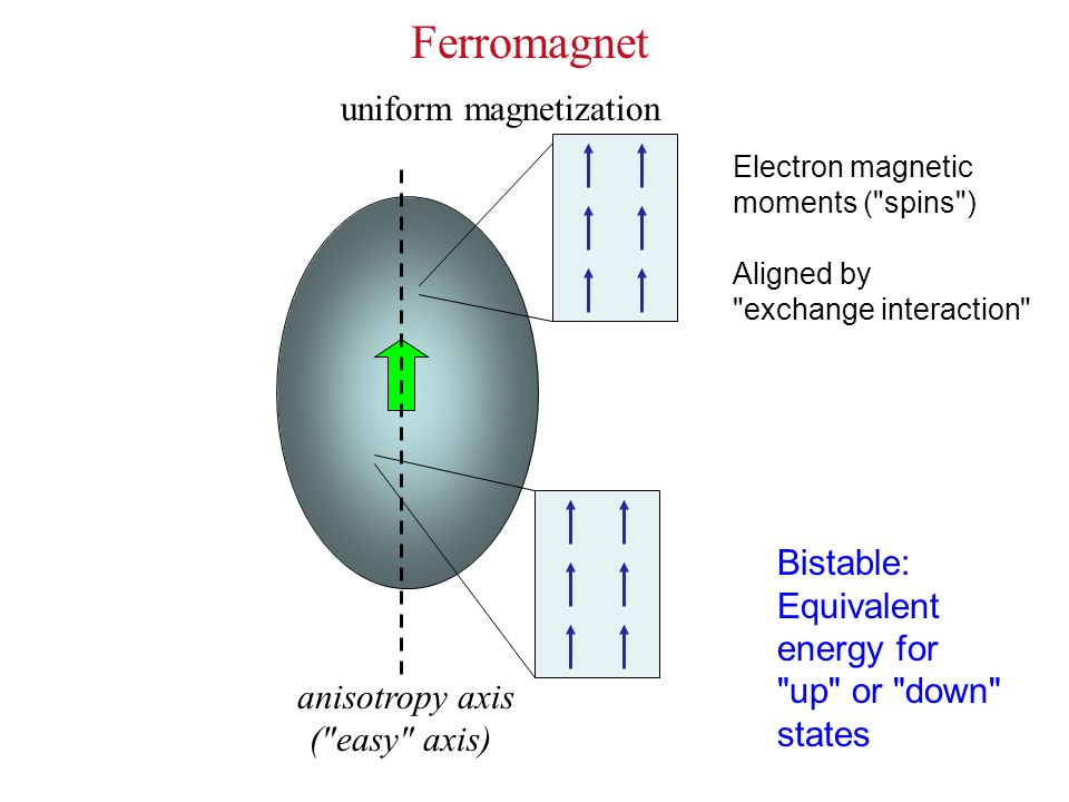 Ferromagnets are used to store data ? Ferromagnet with unknown magnetic state Current N S 0 S N 1