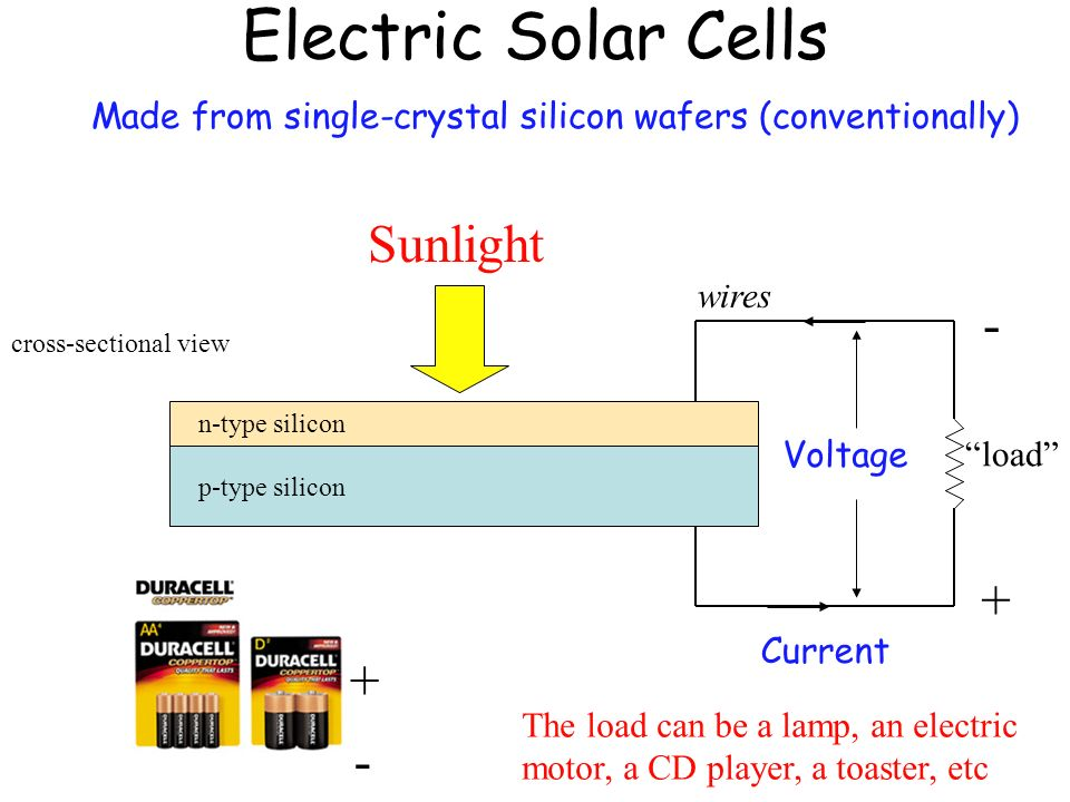 Electric Solar Cells Made from single-crystal silicon wafers (conventionally) cross-sectional view n-type silicon p-type silicon + - Sunlight Voltage