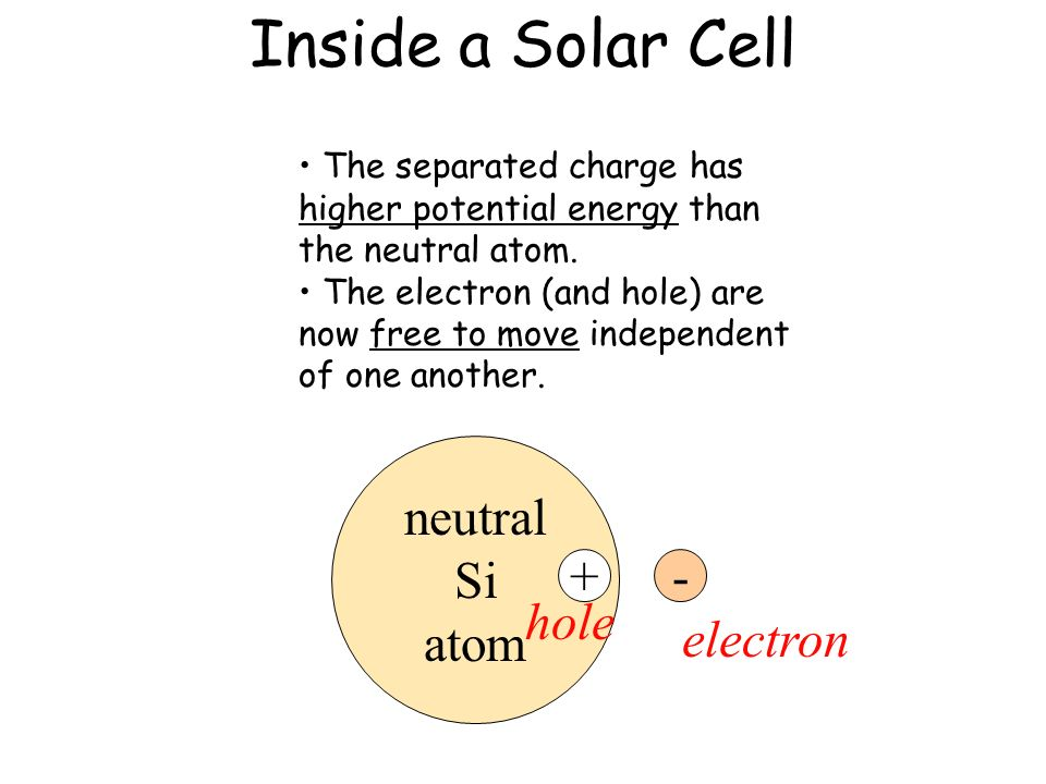 Inside a Solar Cell light neutral Si atom +- electron hole The separated charge has higher potential energy than the neutral atom. The electron (and h