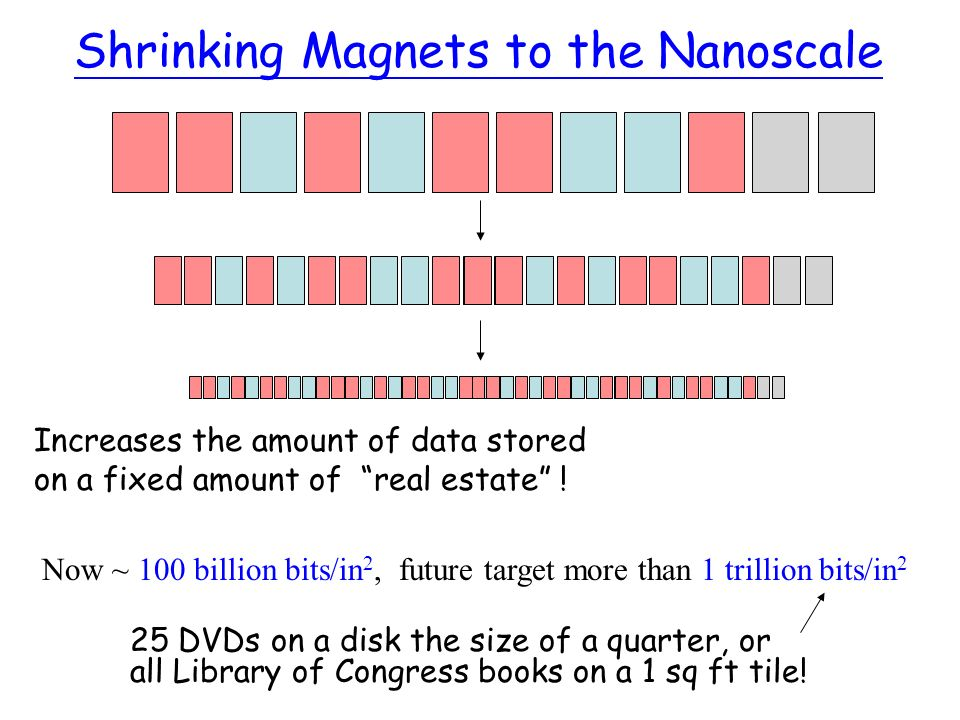 Shrinking Magnets to the Nanoscale Increases the amount of data stored on a fixed amount of real estate ! Now ~ 100 billion bits/in 2, future target m